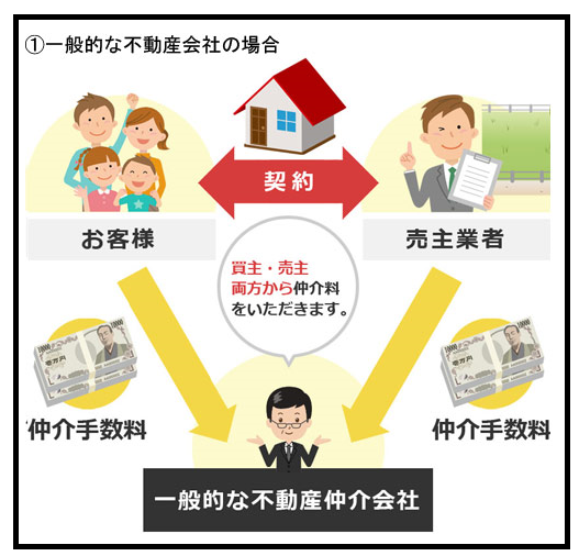 住宅購入における3人の登場人物